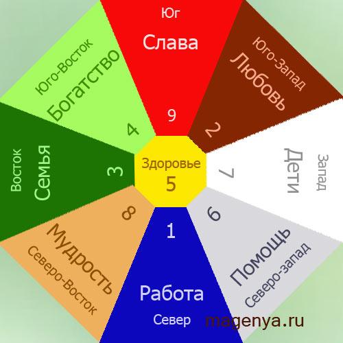 Как правило, карта сетки Багуа